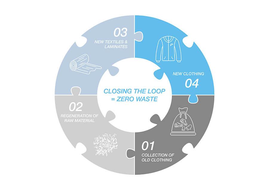Kreislaufwirtschaft in der Textilindustrie